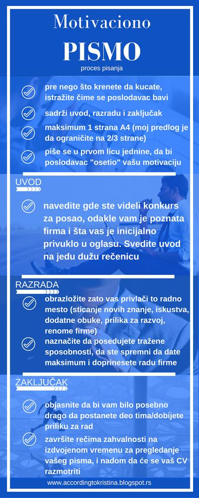 Motivaciono pismo - infografik